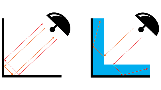 Diagram of how microwaves from a radar device reflect on a corner without a metamaterial (left) and with it (right)