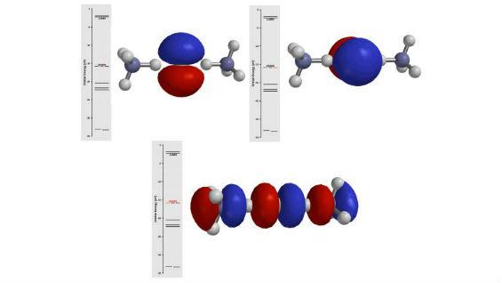 Molecular Orbital