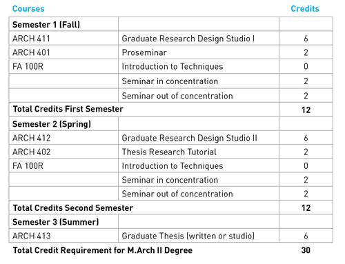 Architecture Graduate Program Requirements