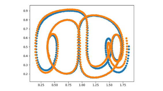 This landscape (line) graph shows a comparison between a predicted (orange) and actual (blue) trajectory in a time dependent double gyre system.