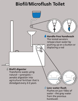 Biofil / Microflush toilet diagram